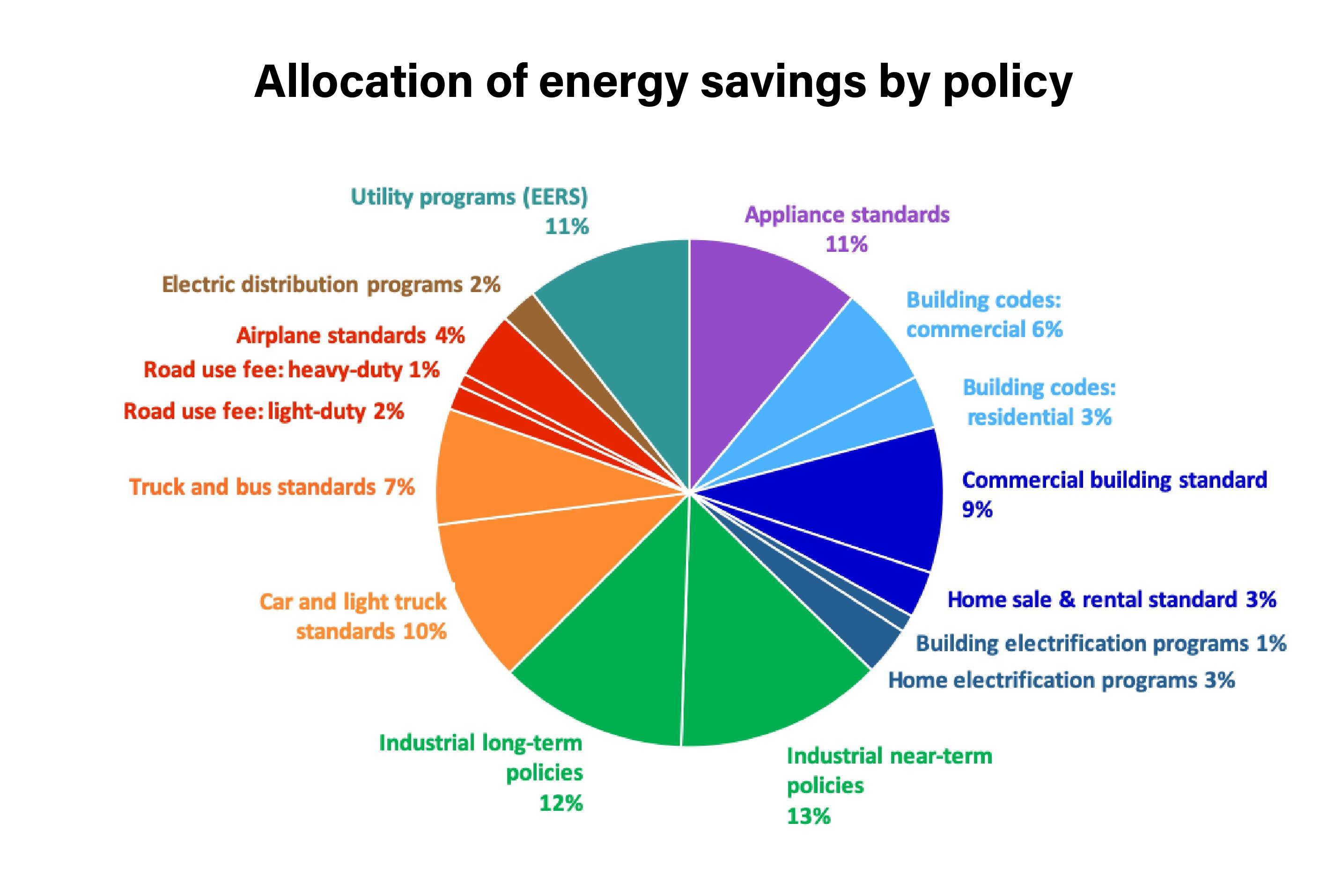 Allocation of Energy Savings by Policy
