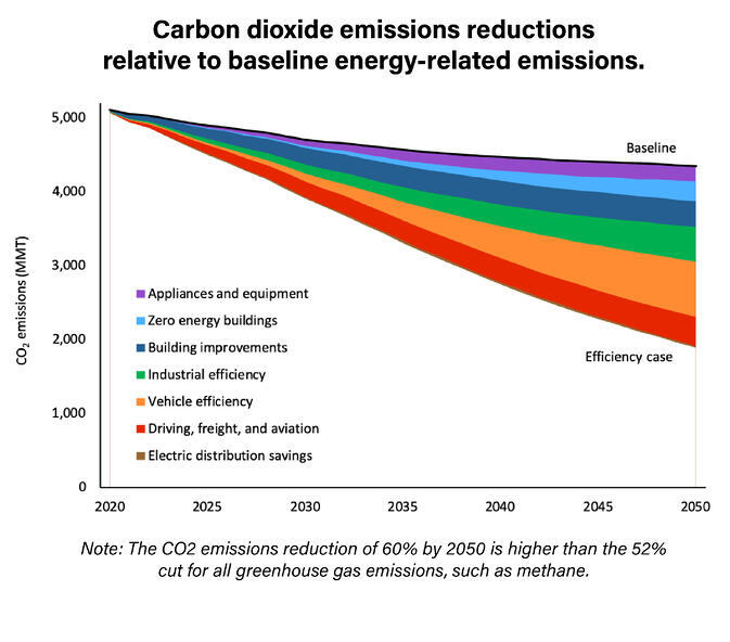 Carbon Dioxide Emissions Reductions