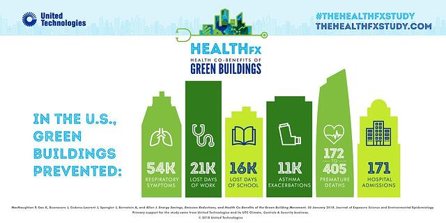 Green Buildings Have Many Public Health Benefits