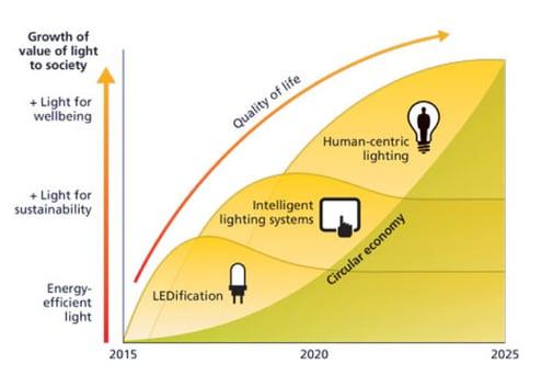 Human Centric Lighting Graph.png
