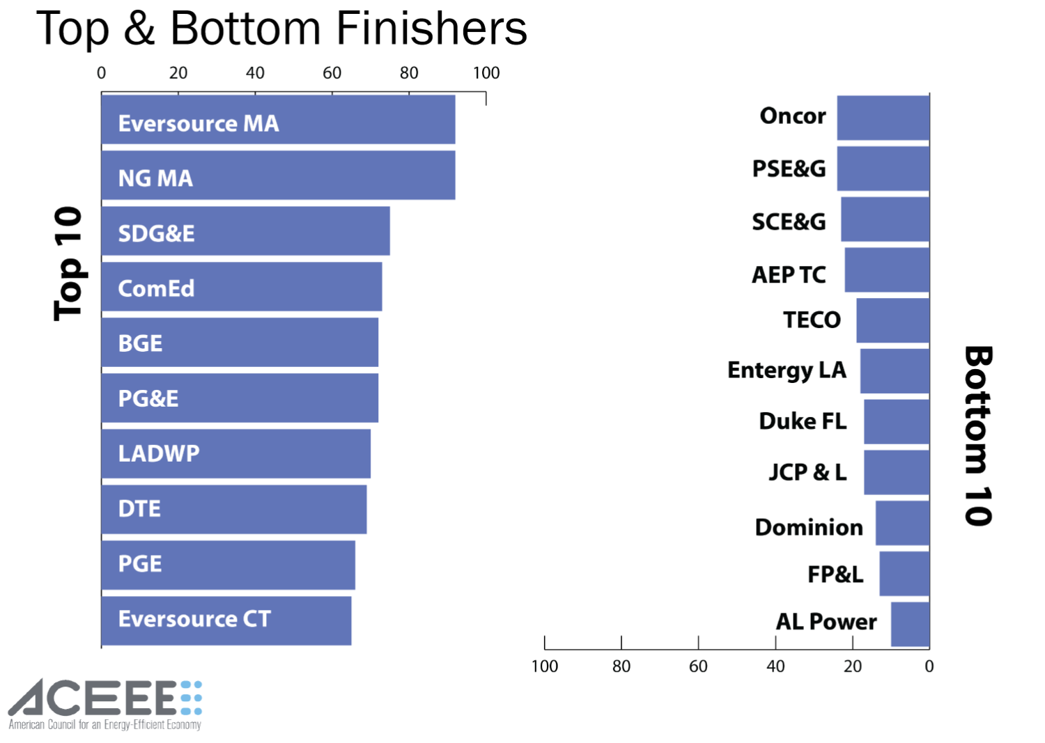 Top and Bottom Finishers of Utility Energy Efficiency Scorecard