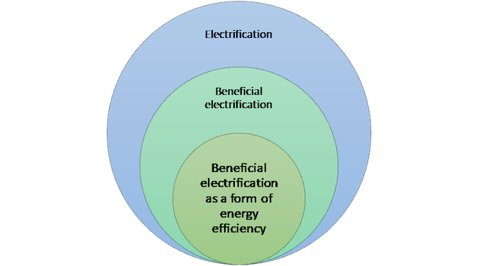 electrification concentric circles - ACEEE