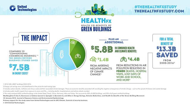 Societal Benefits of Green Buildings