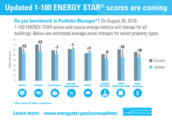 Updates coming to ENERGY STAR scores